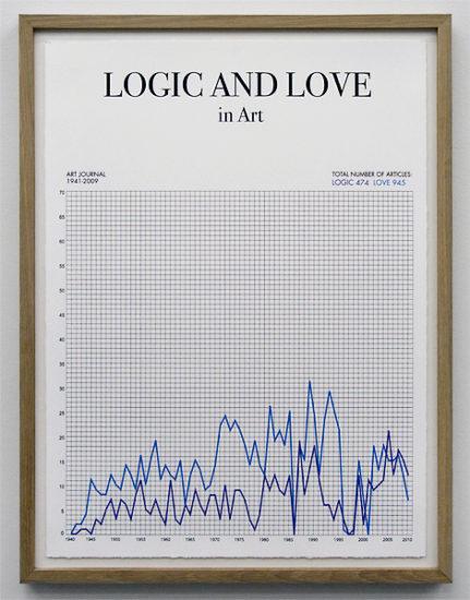 <em>Logic and Love</em>, Toril Johannessen. Fotograf: Sissel Lillebostad