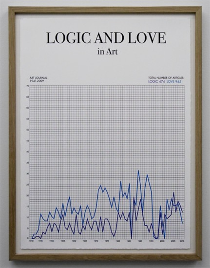 <em>Logic and Love</em>, av Toril Johannessen. Fotograf: Sissel Lillebostad
