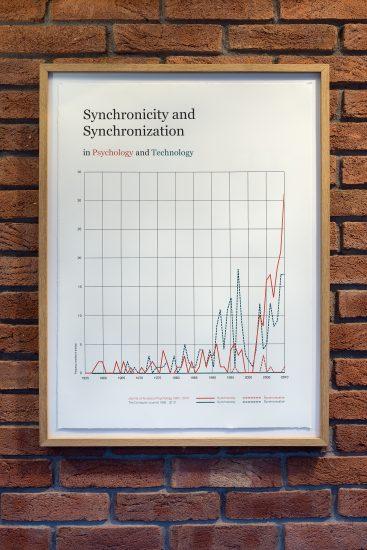 <em>Synchronicity and Synchronization in Psychology and Technology</em>. Photographer: Thor Brødreskift
